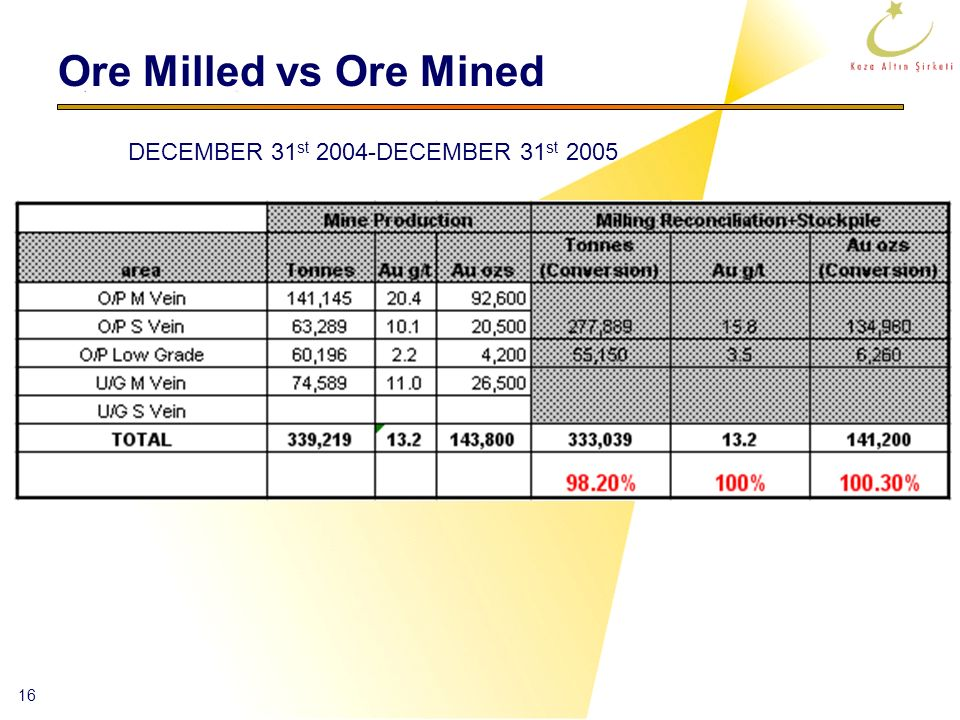 Ore Milled vs Ore Mined DECEMBER 31st 2004-DECEMBER 31st 2005