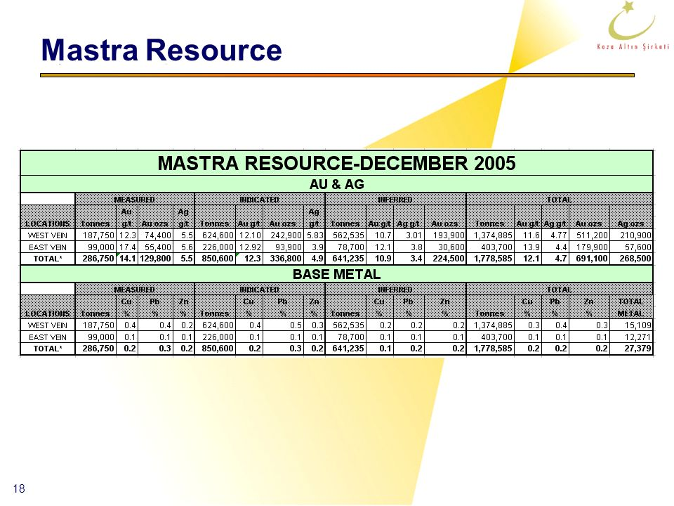 Mastra Resource