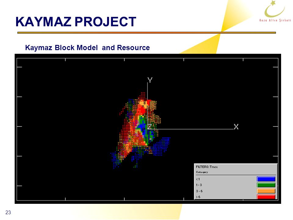 KAYMAZ PROJECT Kaymaz Block Model and Resource