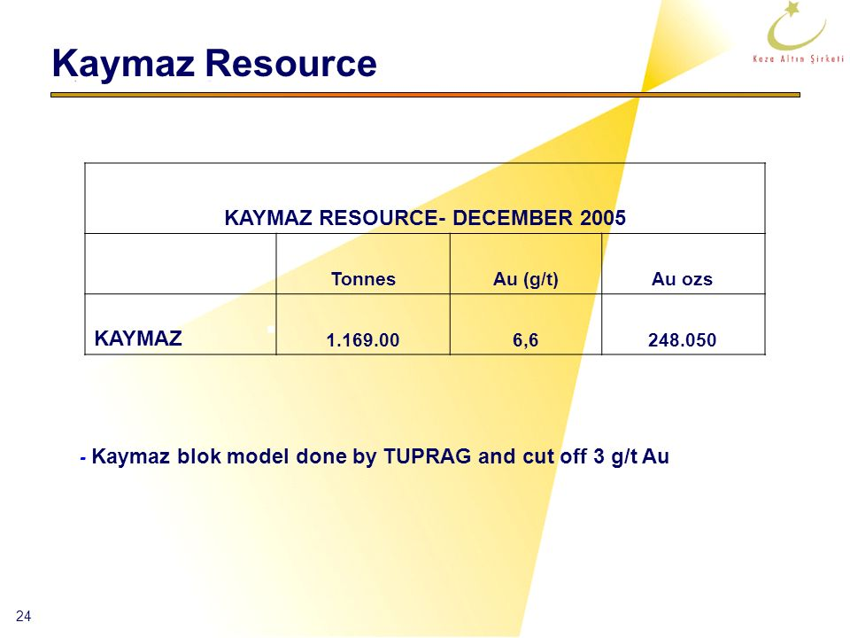 KAYMAZ RESOURCE- DECEMBER 2005