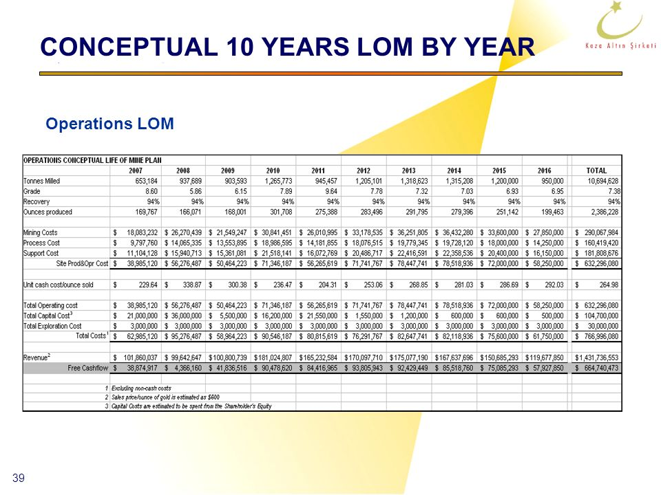 CONCEPTUAL 10 YEARS LOM BY YEAR