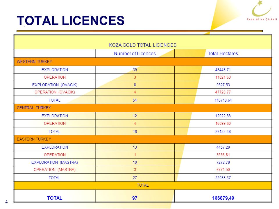KOZA GOLD TOTAL LICENCES
