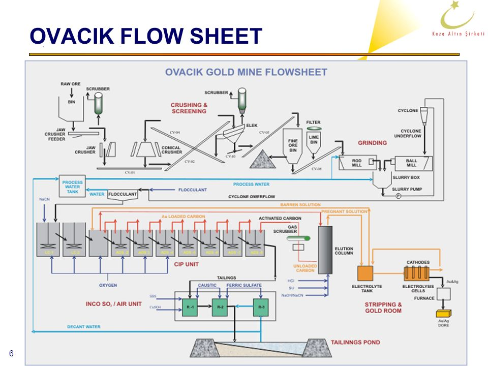 OVACIK FLOW SHEET