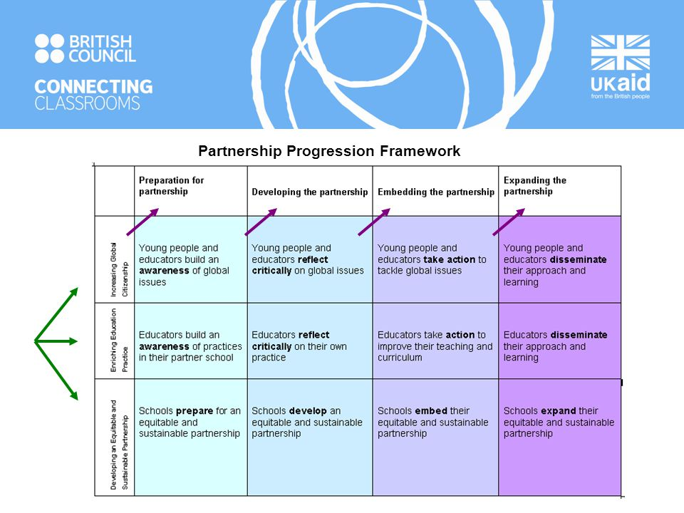 Partnership Progression Framework