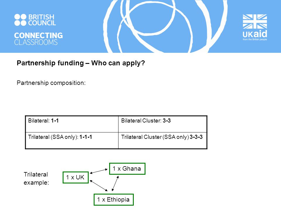 Partnership funding – Who can apply