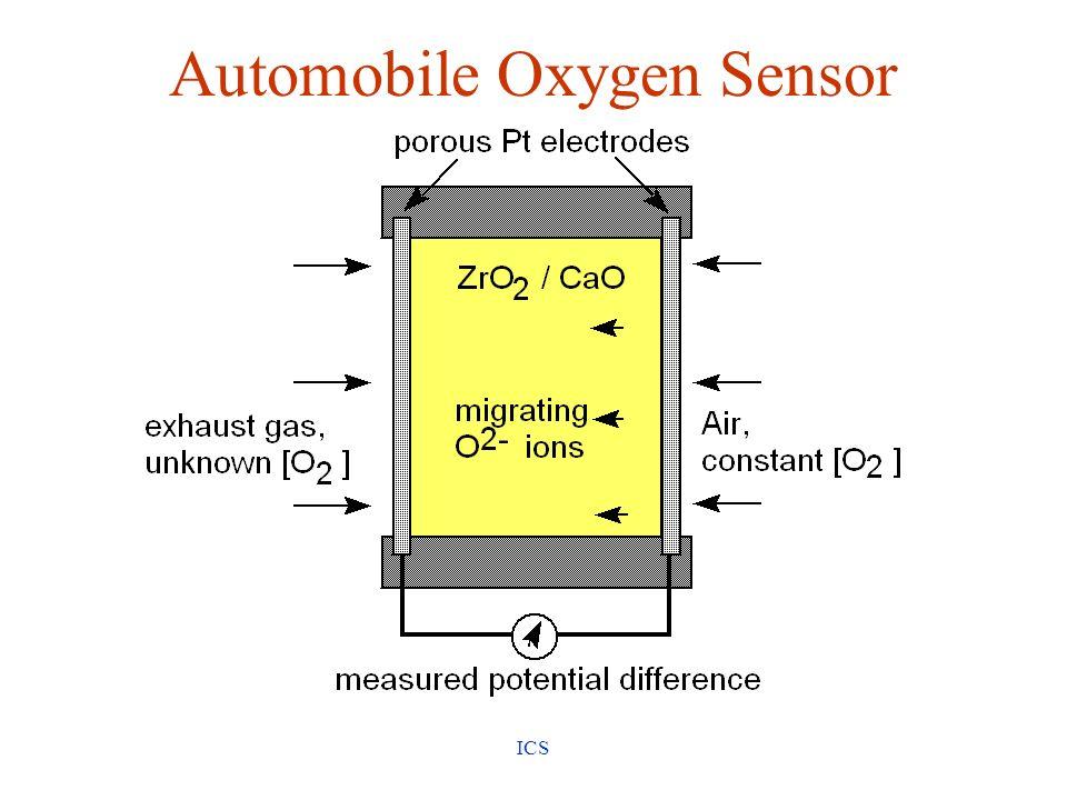 Automobile Oxygen Sensor