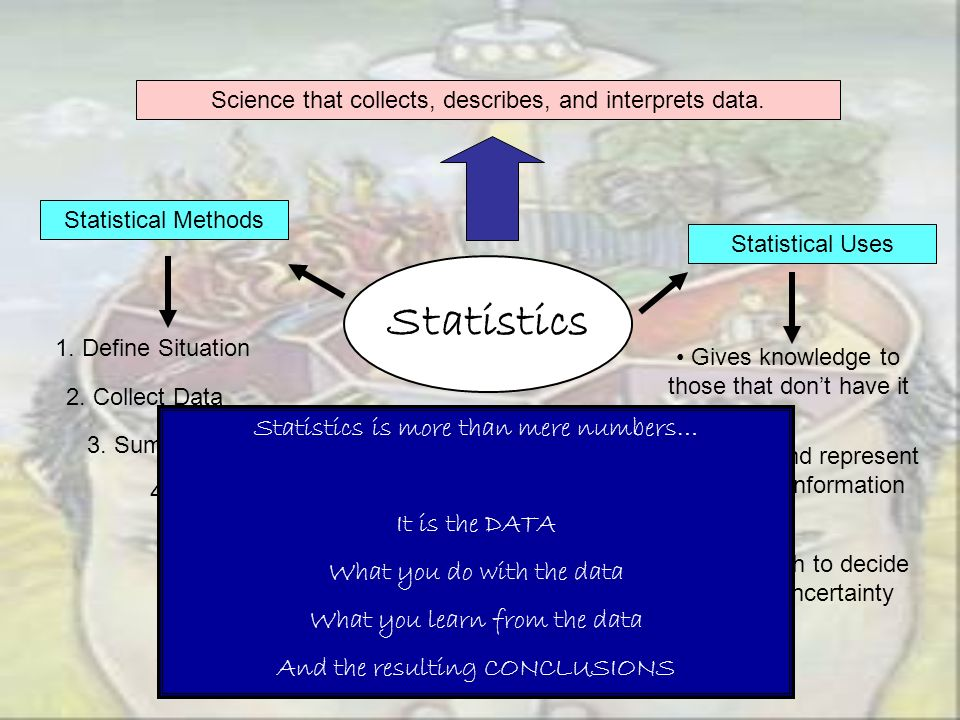 Statistics Statistics is more than mere numbers… It is the DATA