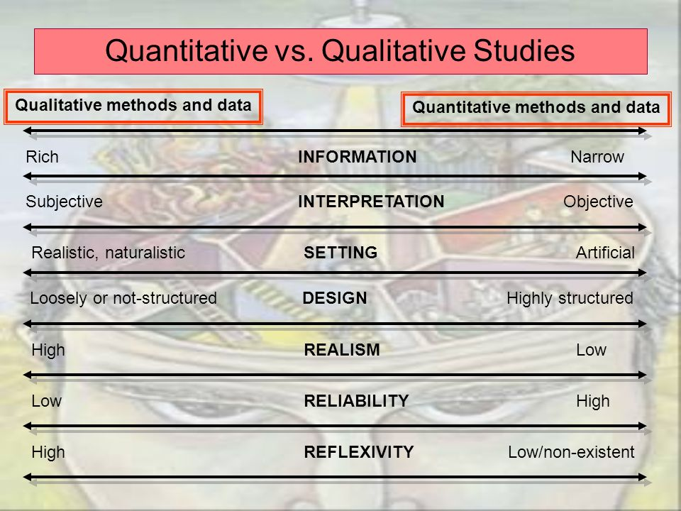 Qualitative methods and data Quantitative methods and data