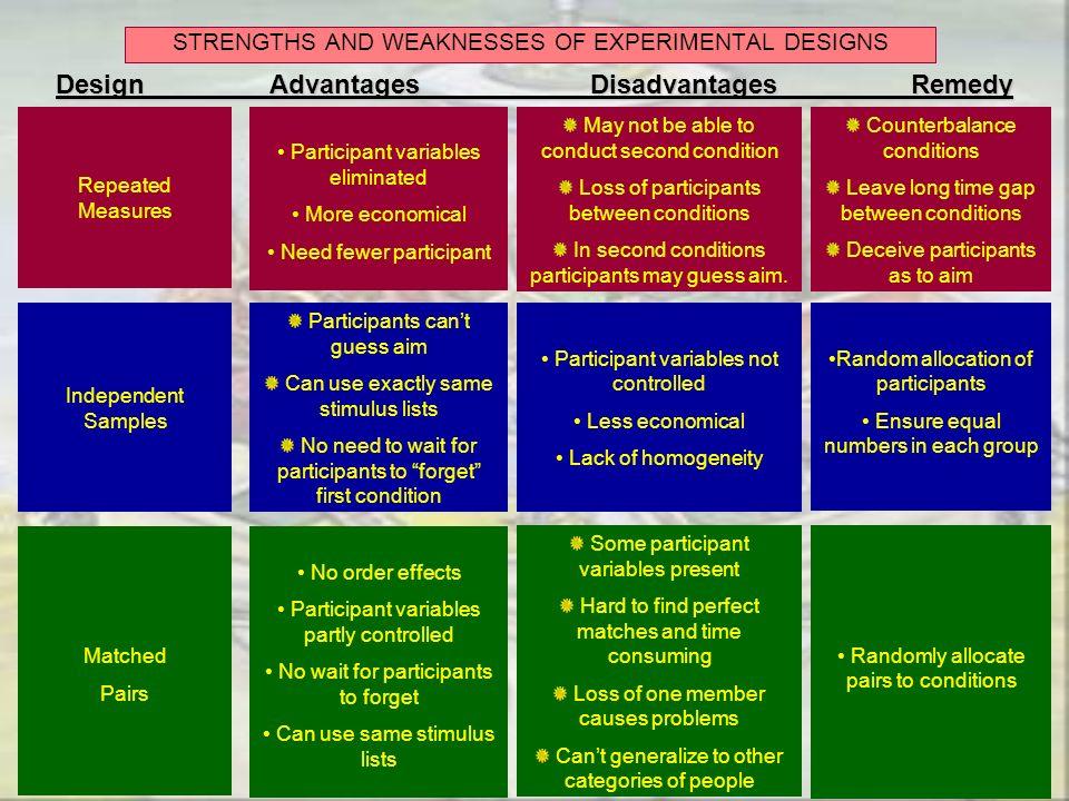 Design Advantages Disadvantages Remedy