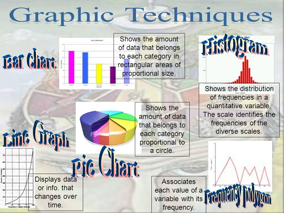 Graphic Techniques Histogram Bar chart Line Graph Pie Chart