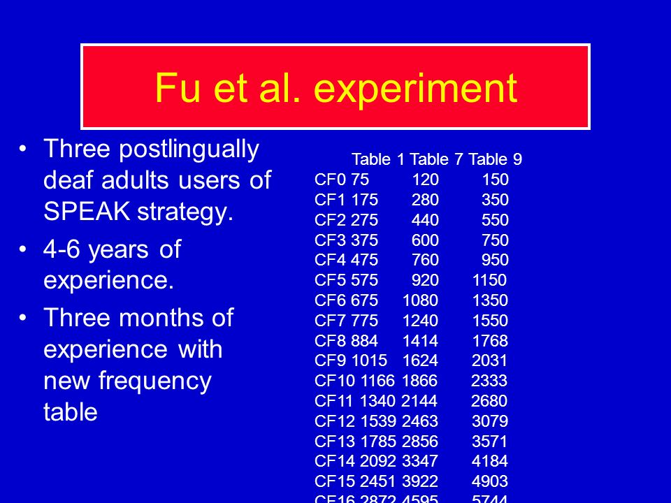 Fu et al. experiment Three postlingually deaf adults users of SPEAK strategy. 4-6 years of experience.