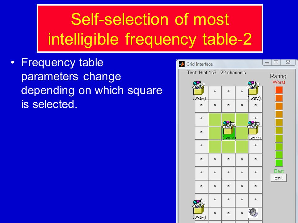 Self-selection of most intelligible frequency table-2