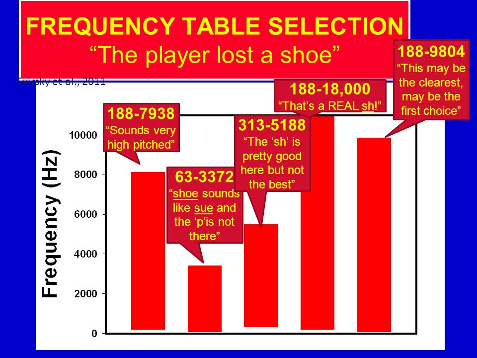 FREQUENCY TABLE SELECTION The player lost a shoe