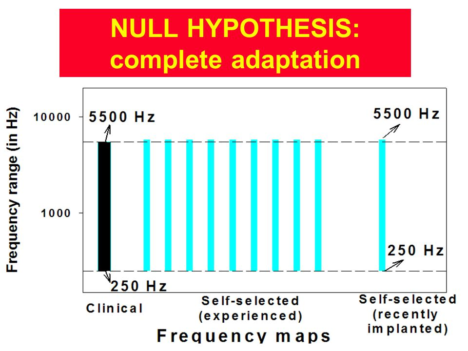 NULL HYPOTHESIS: complete adaptation