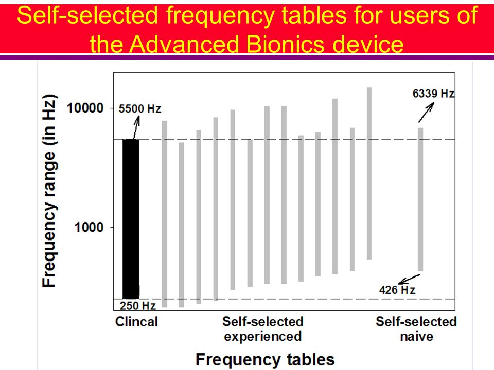 Self-selected frequency tables for users of the Advanced Bionics device