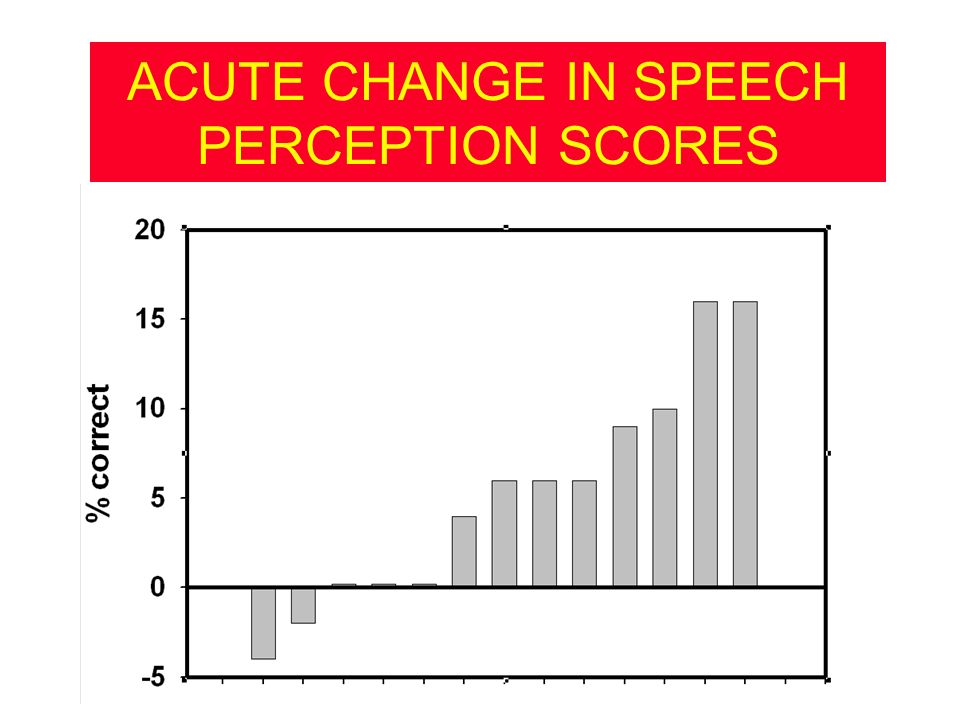 ACUTE CHANGE IN SPEECH PERCEPTION SCORES