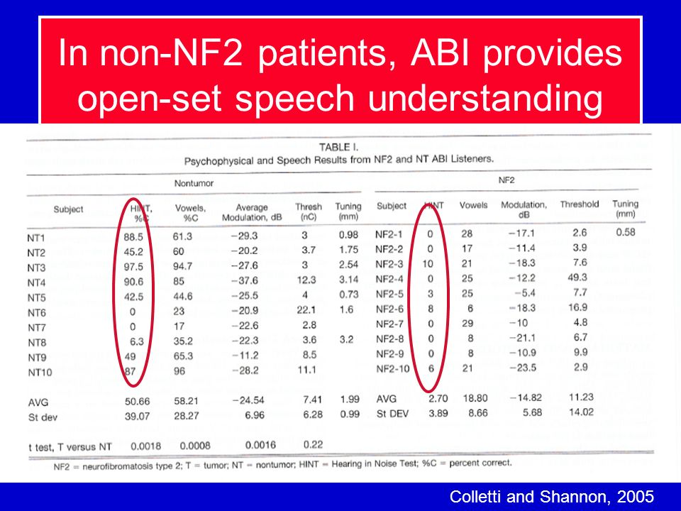 In non-NF2 patients, ABI provides open-set speech understanding