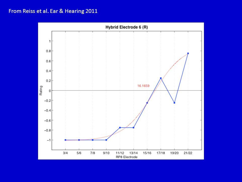 From Reiss et al. Ear & Hearing 2011