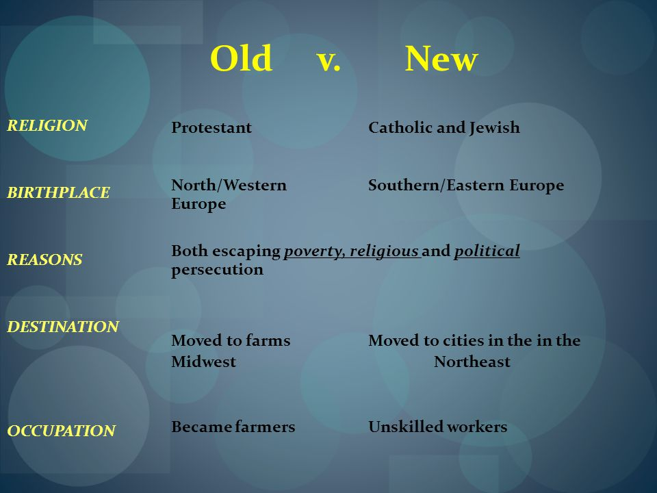 Old v. New RELIGION Protestant Catholic and Jewish BIRTHPLACE
