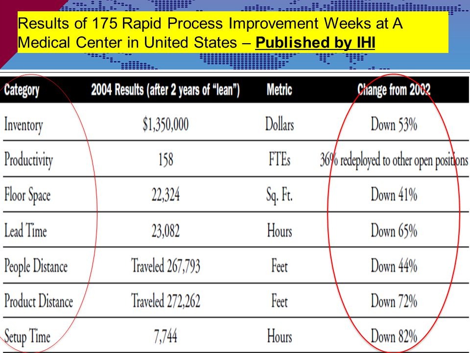 Results of 175 Rapid Process Improvement Weeks at A Medical Center in United States – Published by IHI