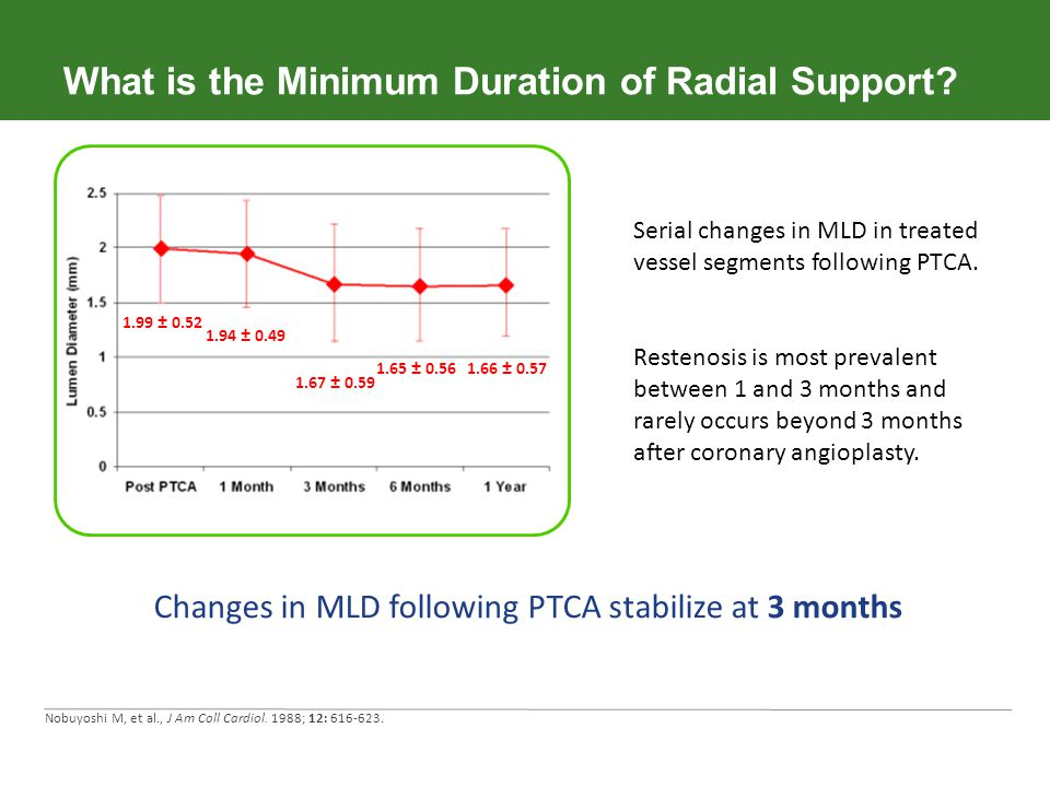 What is the Minimum Duration of Radial Support