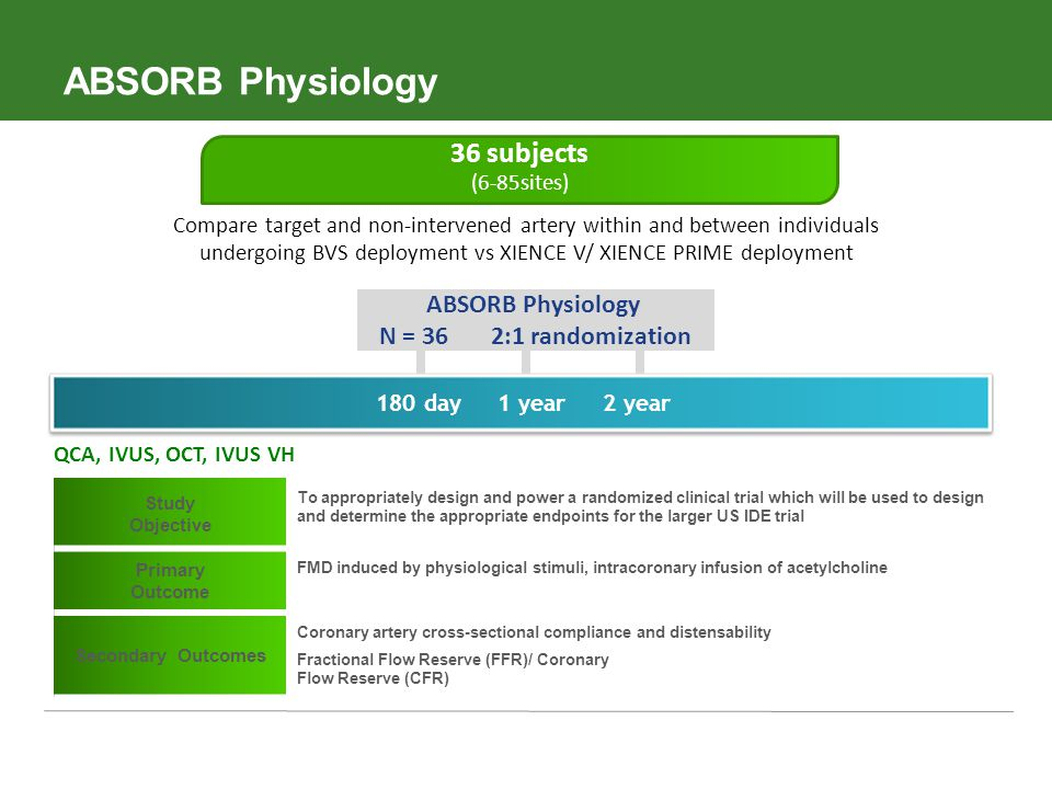 ABSORB Physiology 36 subjects ABSORB Physiology