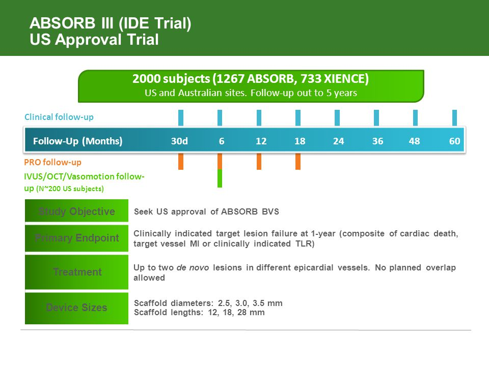 ABSORB III (IDE Trial) US Approval Trial