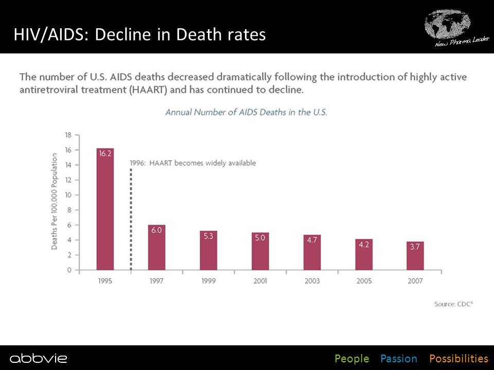 HIV/AIDS: Decline in Death rates