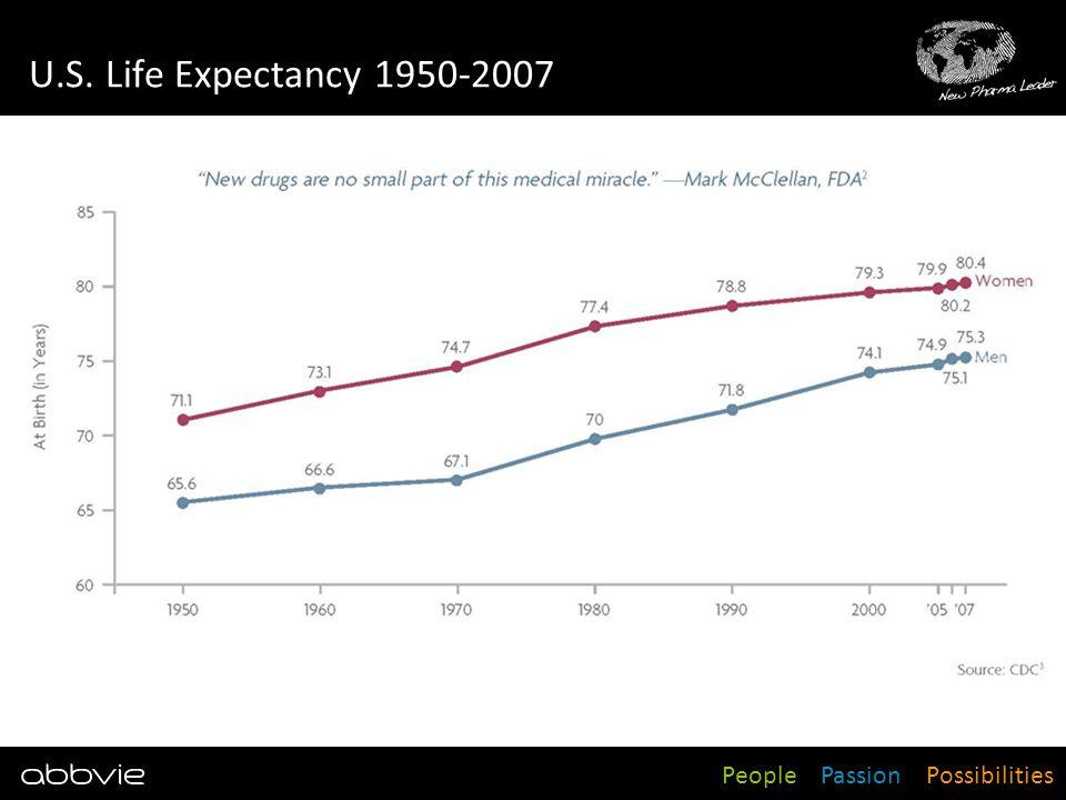 U.S. Life Expectancy 1950-2007