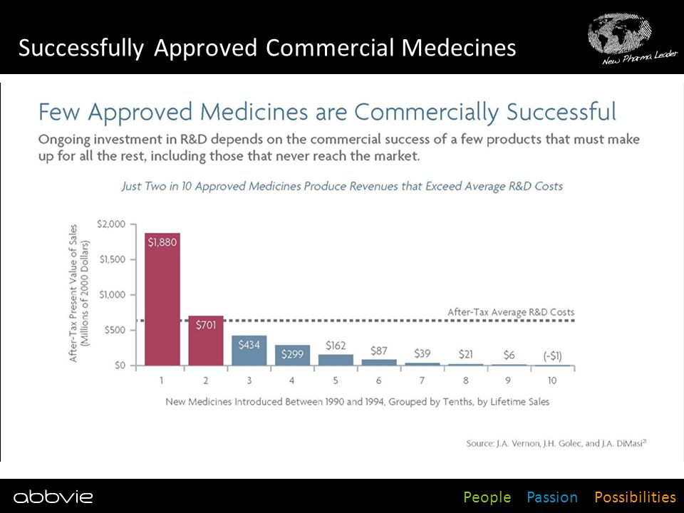 Successfully Approved Commercial Medecines