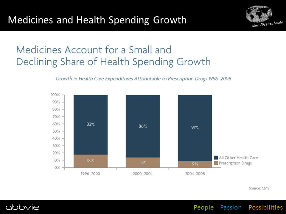 Medicines and Health Spending Growth