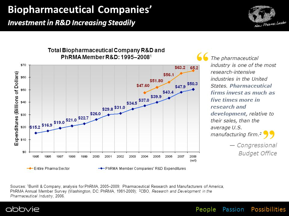 Biopharmaceutical Companies' Investment in R&D Increasing Steadily