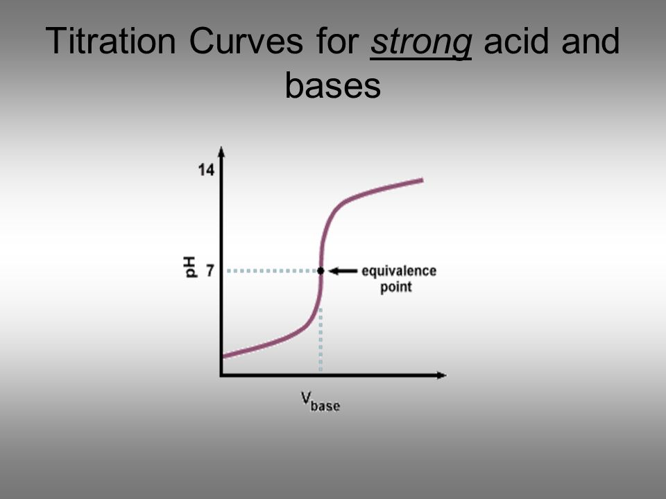 Titration Curves for strong acid and bases