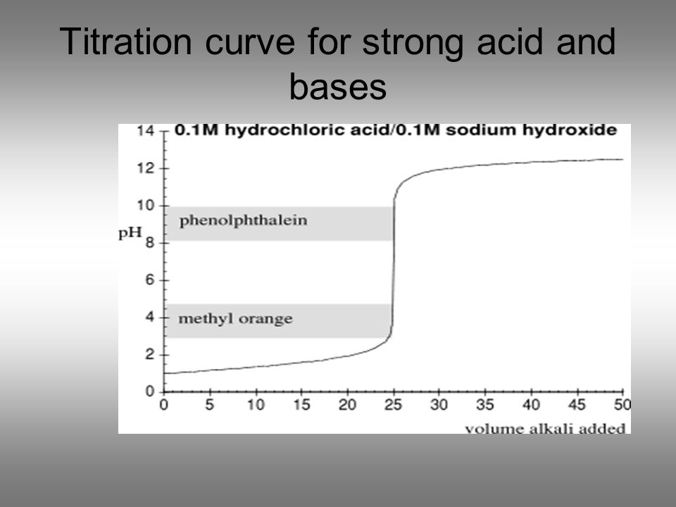 Titration curve for strong acid and bases