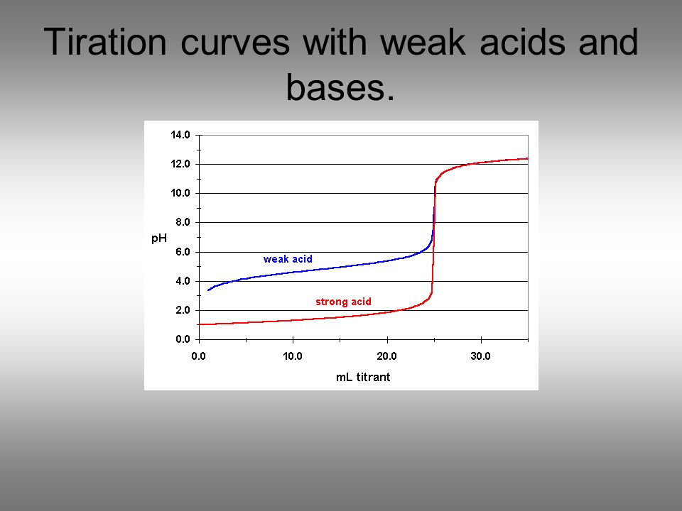 Tiration curves with weak acids and bases.