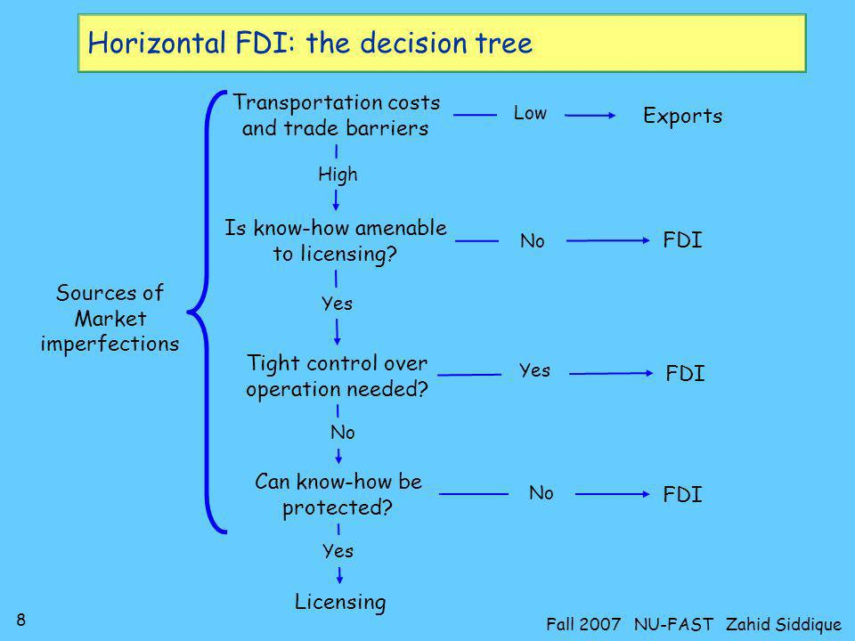 Horizontal FDI: the decision tree