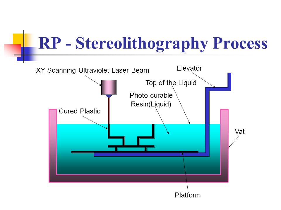 RP - Stereolithography Process