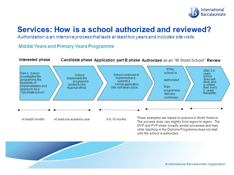 Services: How is a school authorized and reviewed