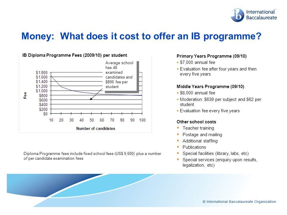 Money: What does it cost to offer an IB programme
