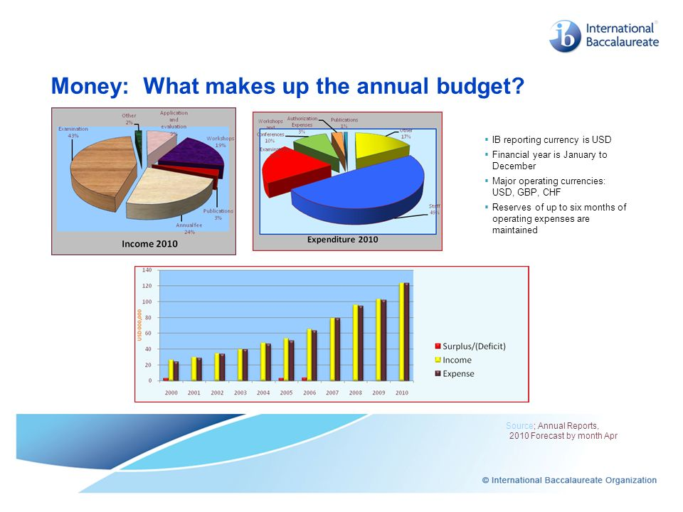 Money: What makes up the annual budget