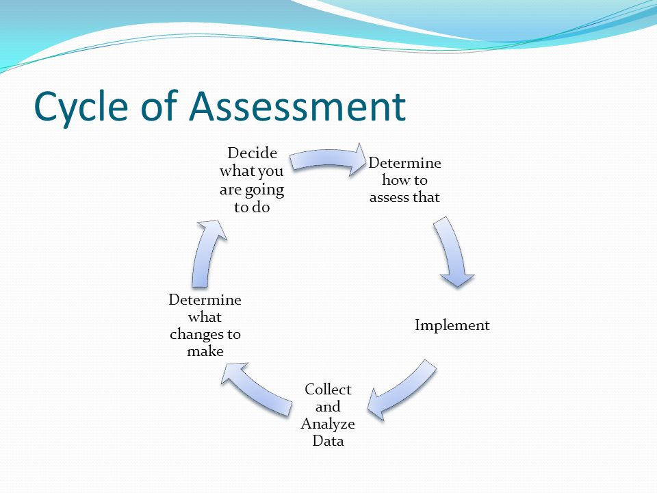 Cycle of Assessment Decide what you are going to do