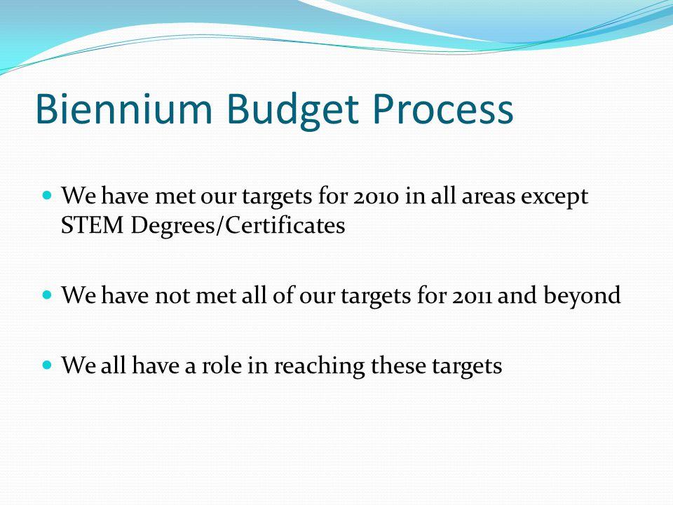 Biennium Budget Process