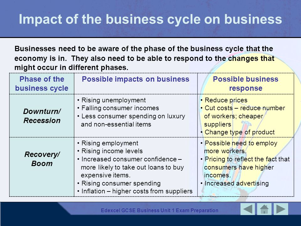 Impact of the business cycle on business