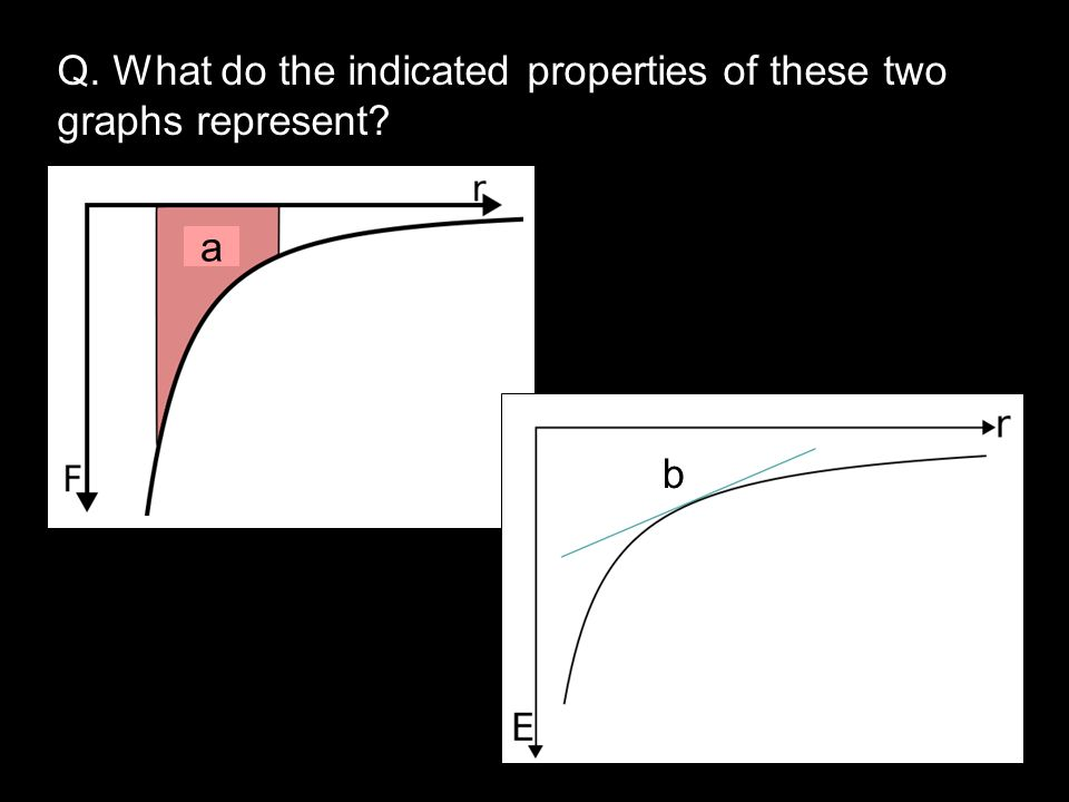 Q. What do the indicated properties of these two graphs represent