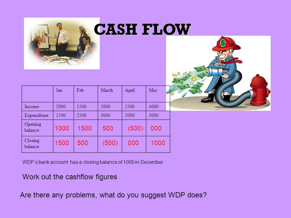 CASH FLOW Work out the cashflow figures