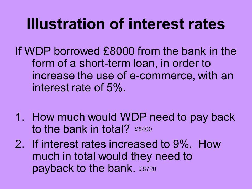 Illustration of interest rates