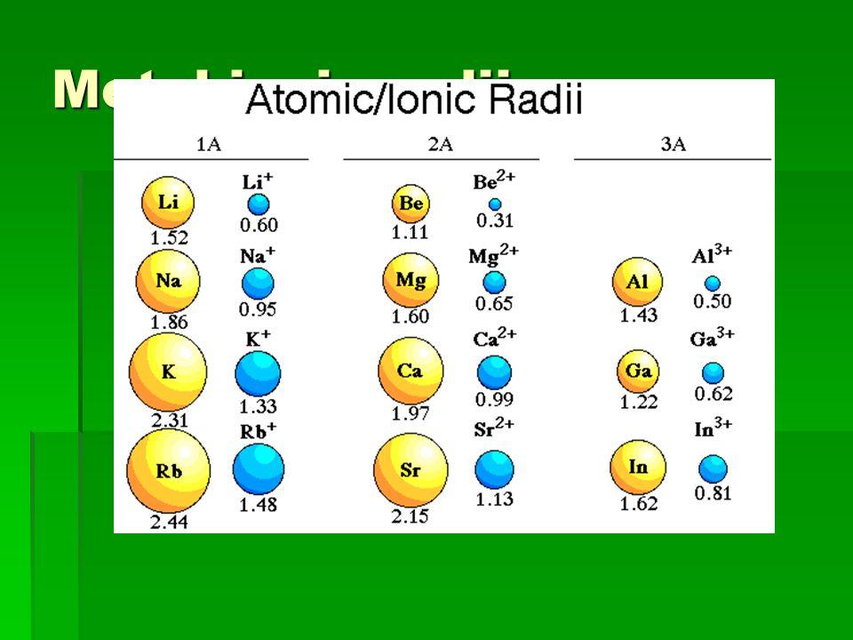 Metal ionic radii