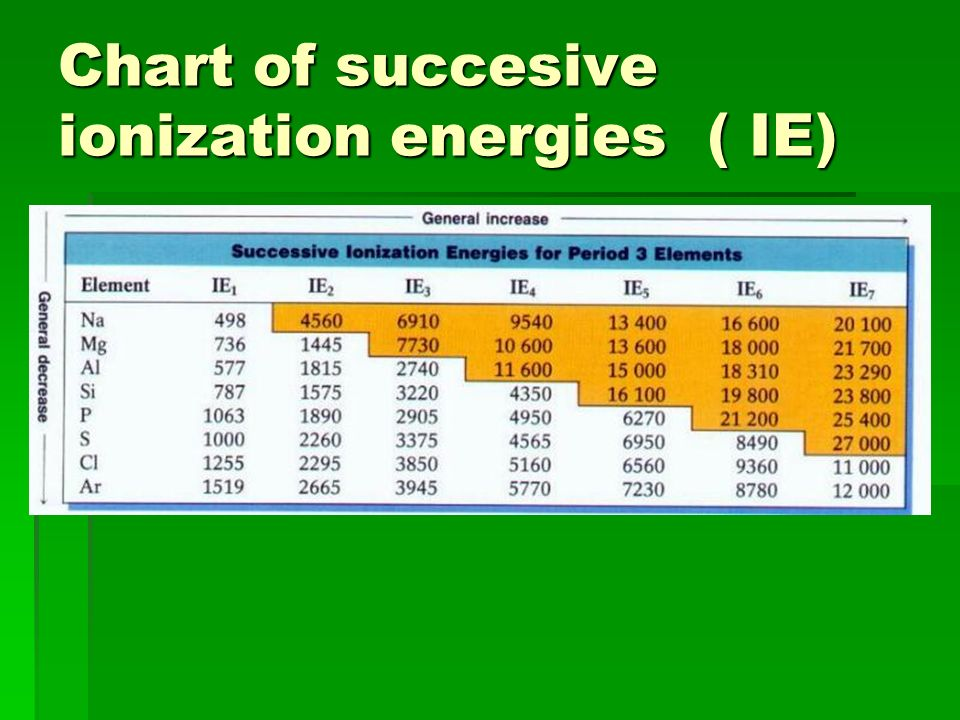 Chart of succesive ionization energies ( IE)