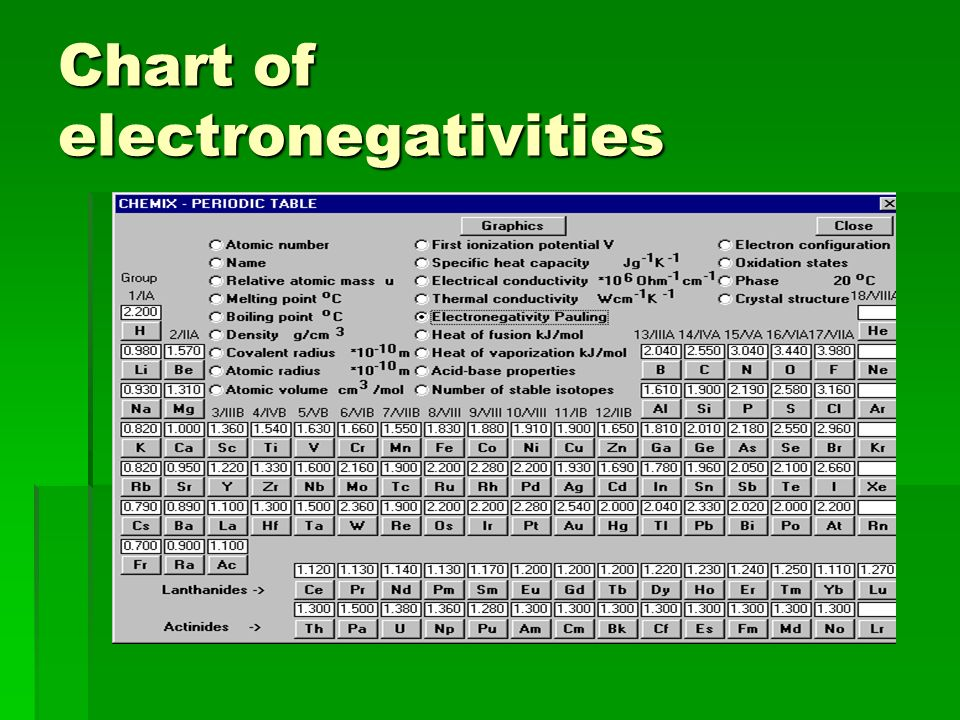 Chart of electronegativities