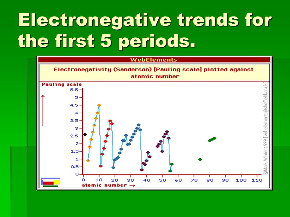 Electronegative trends for the first 5 periods.